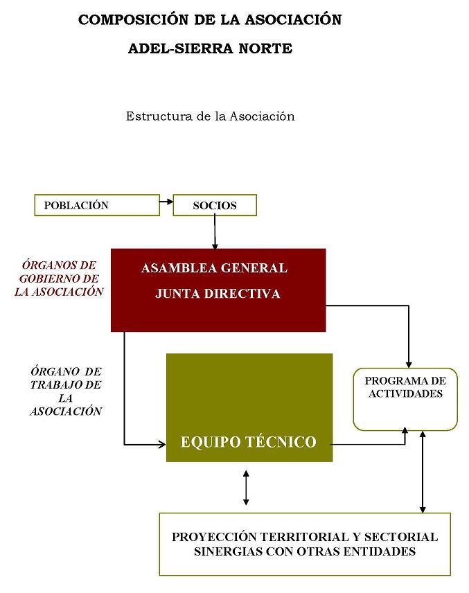 Organigrama Asocicación ADEL-Sierra Norte